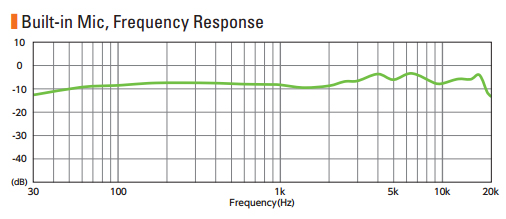 Frequency Response in Tabla Loop Recording